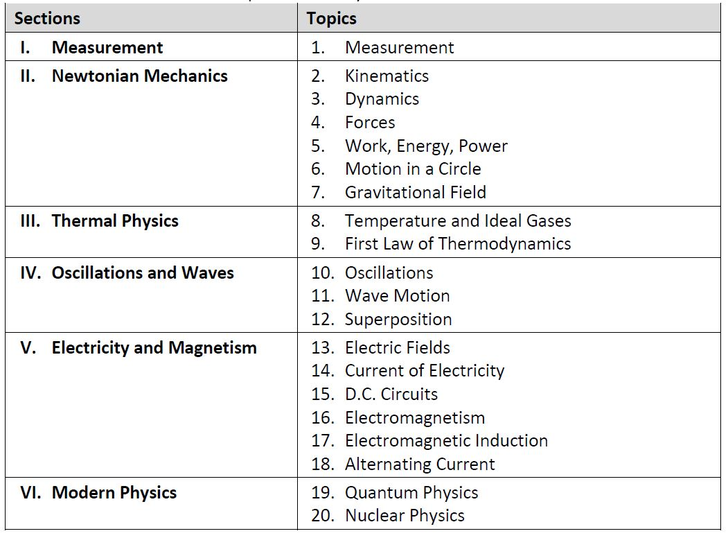 Resources - www SingaporePhysicsGuru com